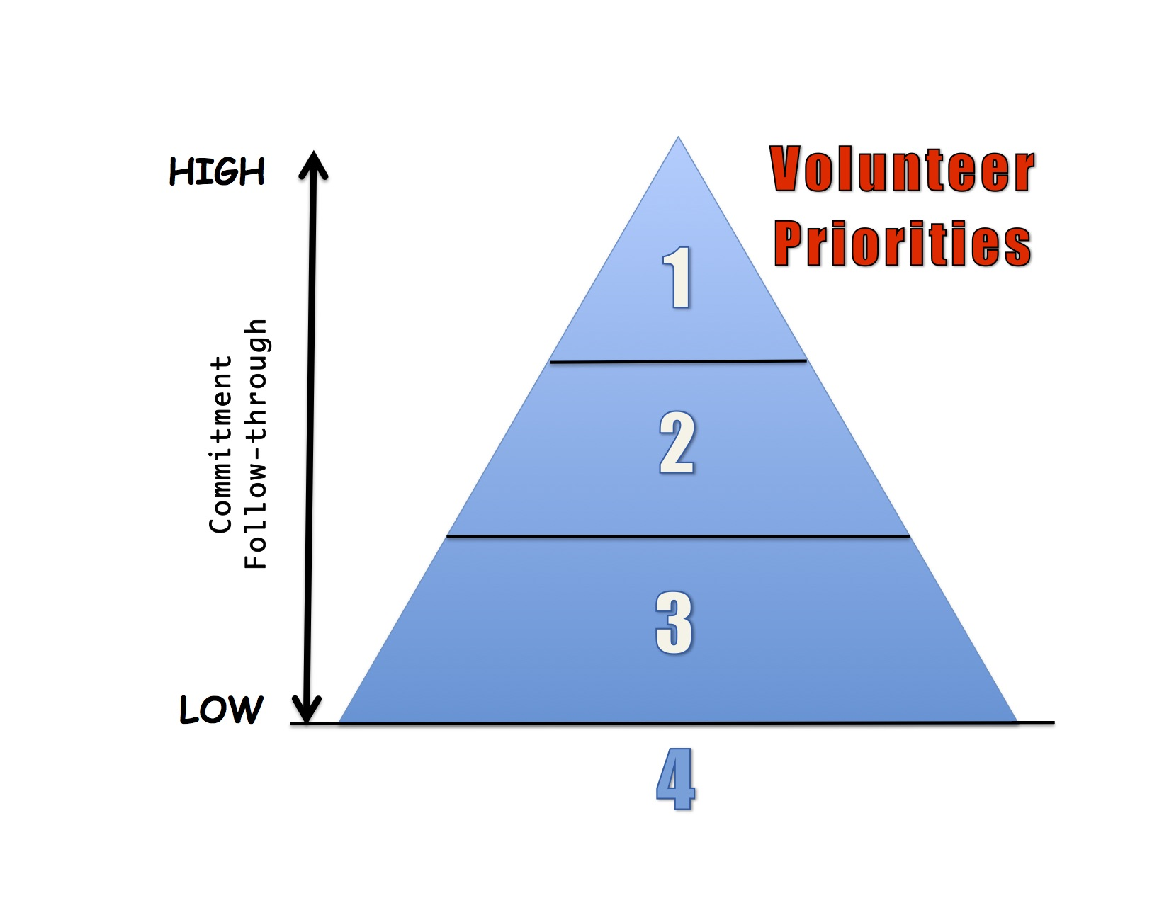 Volunteer Levels Picture copy